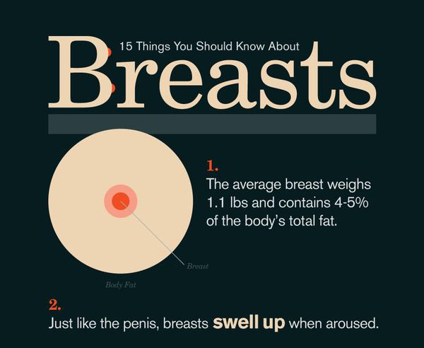 15件關於女人乳房的秘密